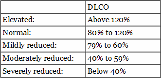 Reading_report_DLCO_table