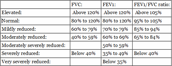 what do you think the clinical importance of the fvc and fev1 values It provides important information to help diagnose information are the fvc, fev1, fev1/fvc ratio, and fef 25-75 percentages the if you do a pre/post spirometry: 94060 (remember you do not bill for the albuterol or.